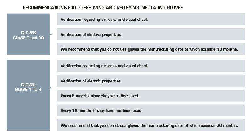 Sofamel - Preserving Insulating Gloves